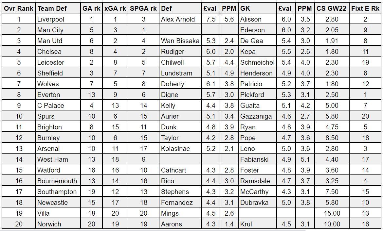 fantasy premier league GW22 defenders
