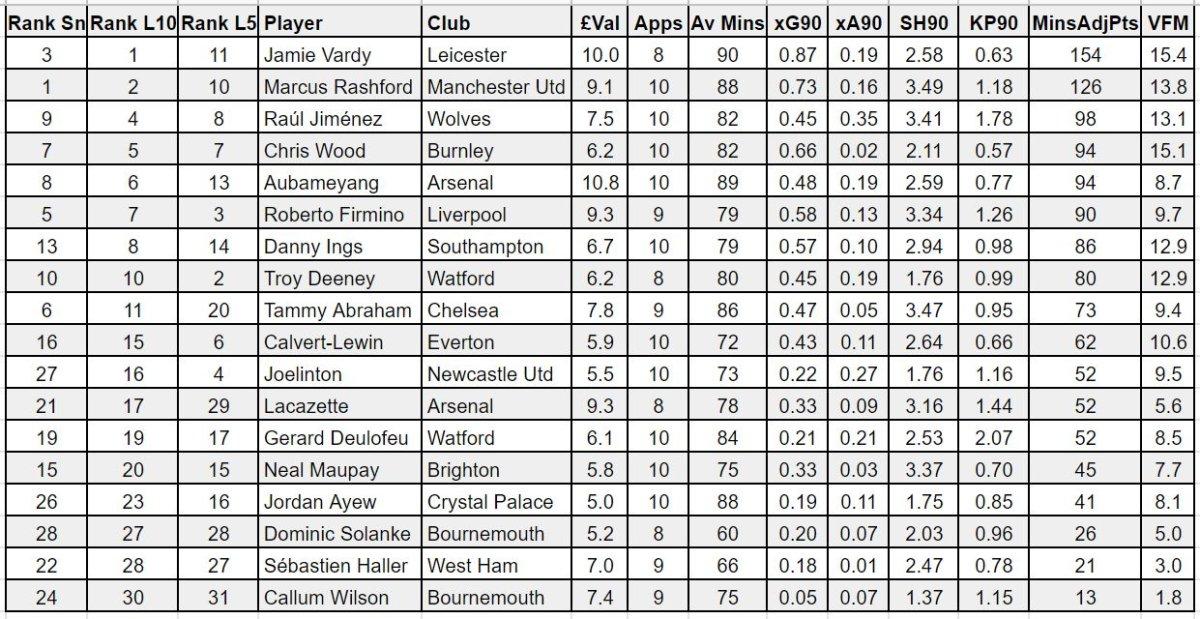 FPL forwards GW22 player rankings