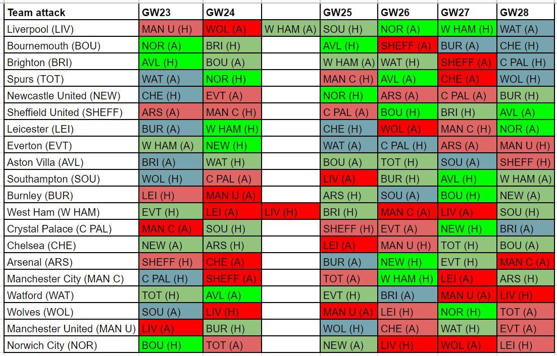 FPL best fixtures GW23