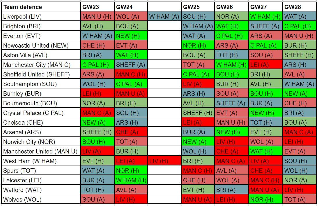 fantasy premier league GW23 defenders