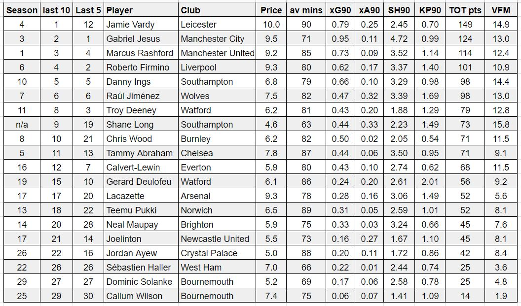 FPL forwards GW23 player rankings