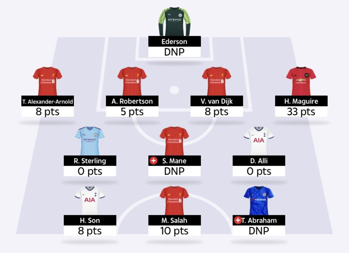 Sun Dream Team tips GW23