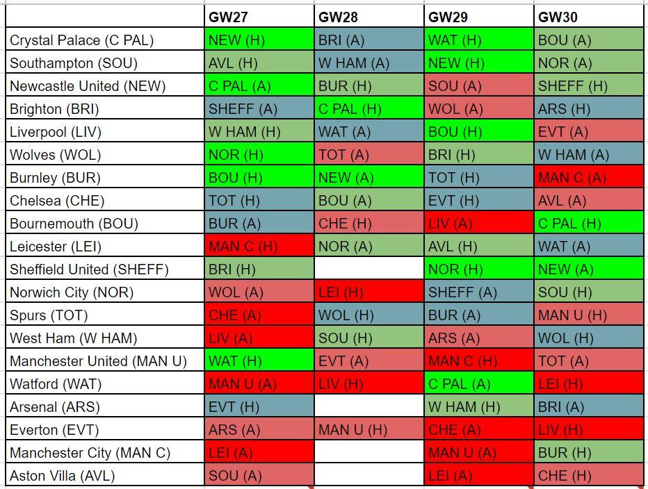 FPL best fixtures GW27