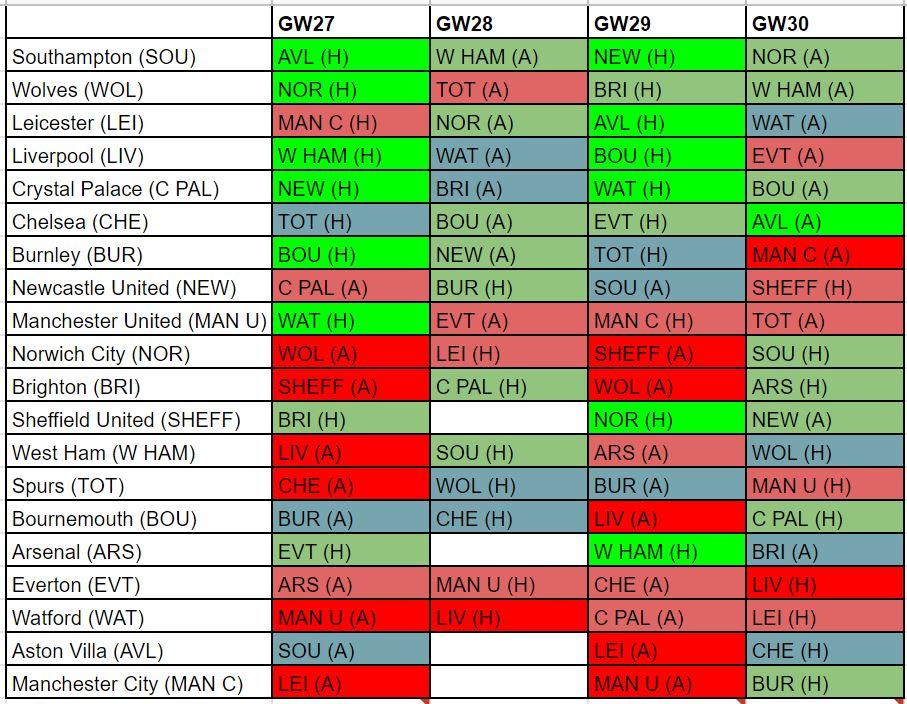 FPL best fixtures GW26