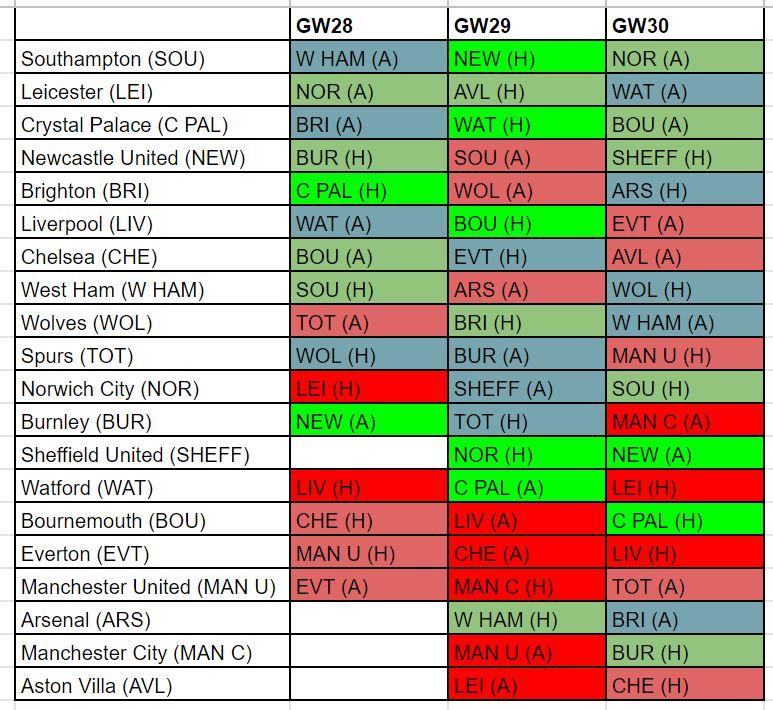 FPL best fixtures GW28