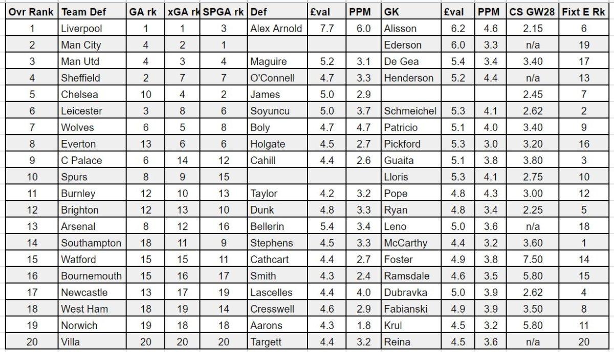fantasy premier league GW27 defenders