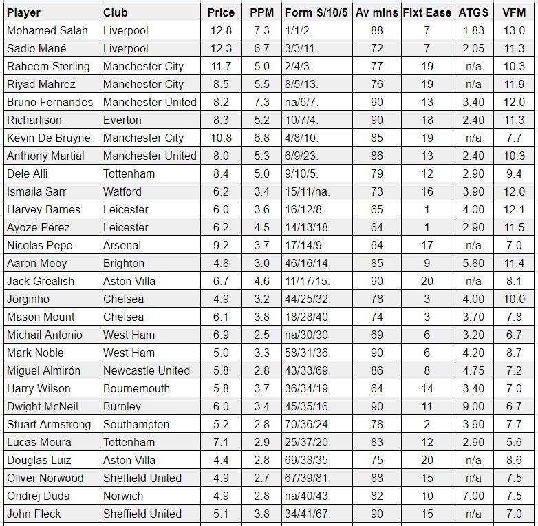 fantasy premier league midfielders GW28