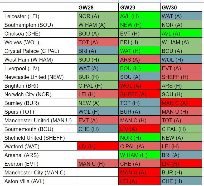 fantasy premier league midfielders GW28 player rankings