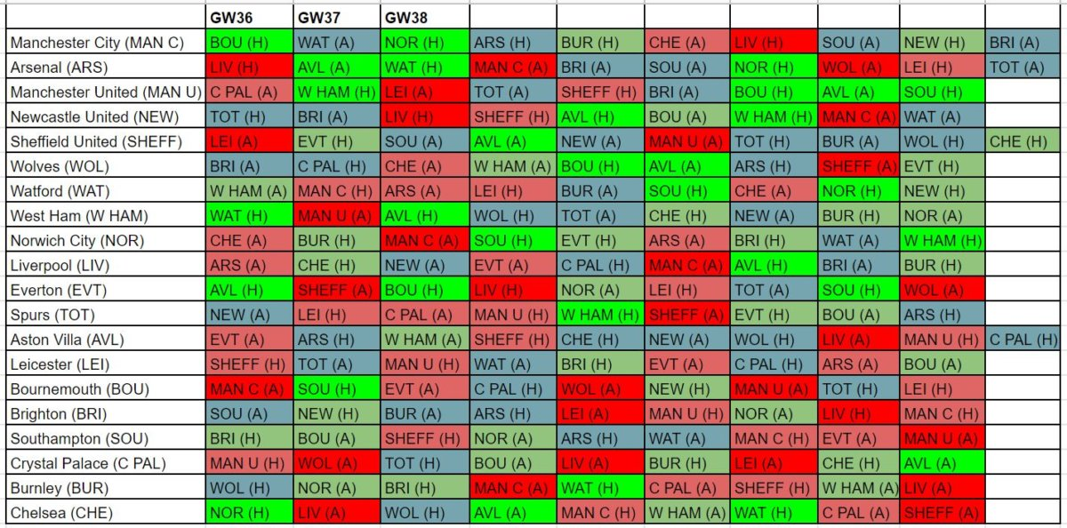 fantasy premier league underlying stats