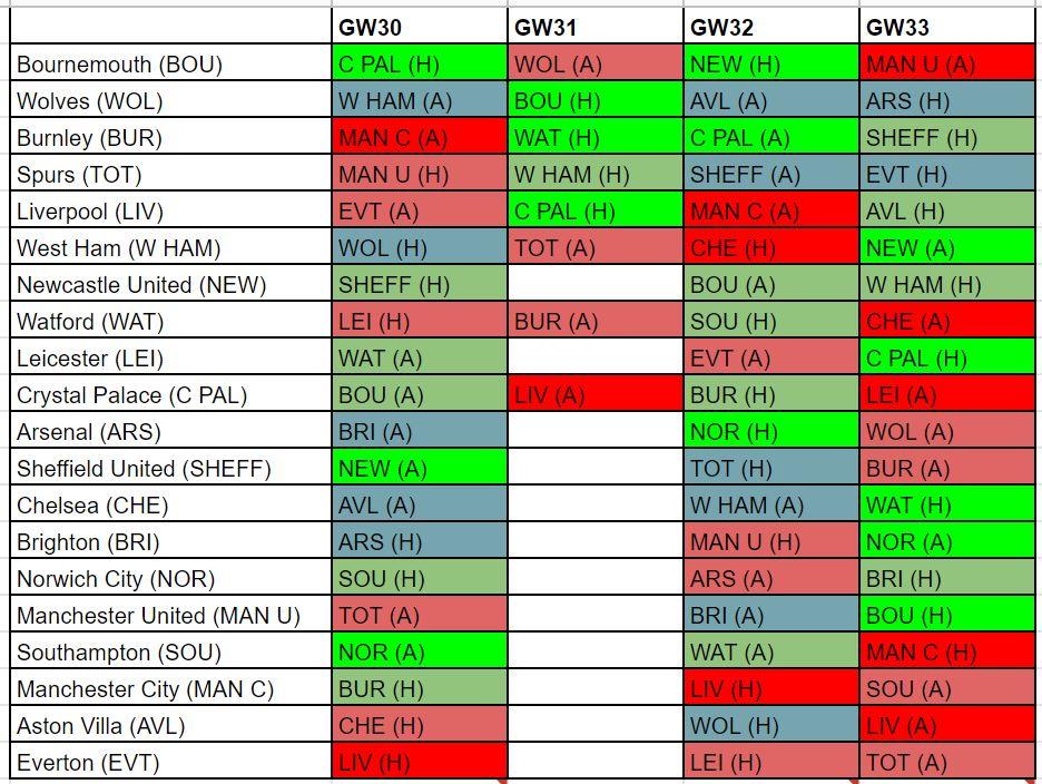 FPL best fixtures GW30