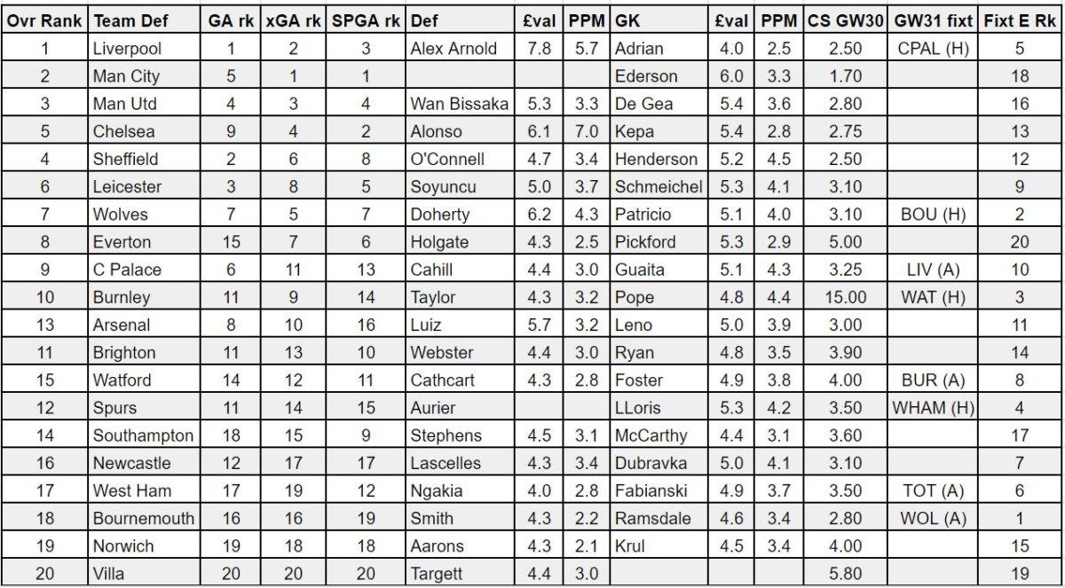 fantasy premier league GW30 defenders