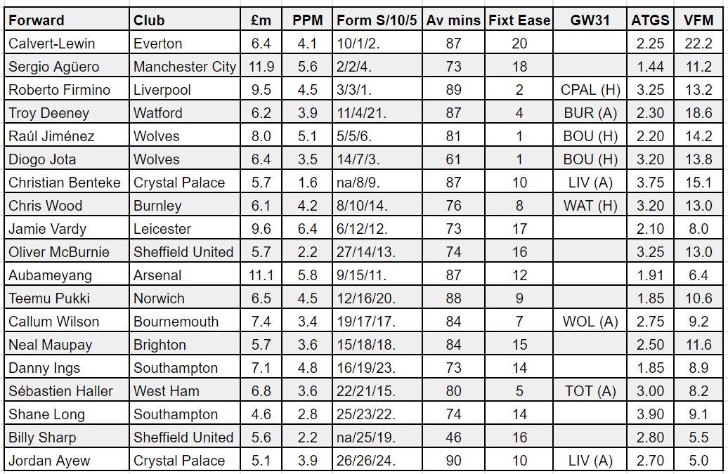 FPL forwards GW30 player rankings