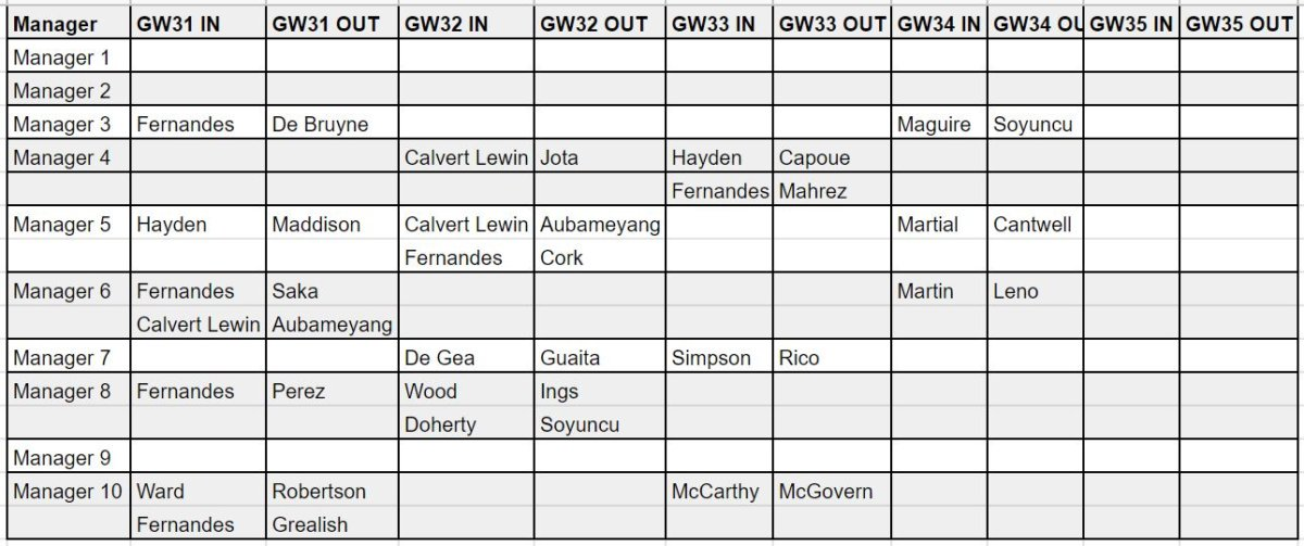 fantasy premier league transfer tips GW36