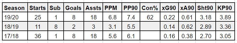 fantasy premier league best PPM