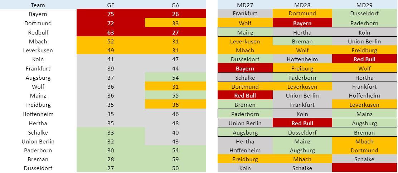Fantasy Bundesliga Matchday 27 tips