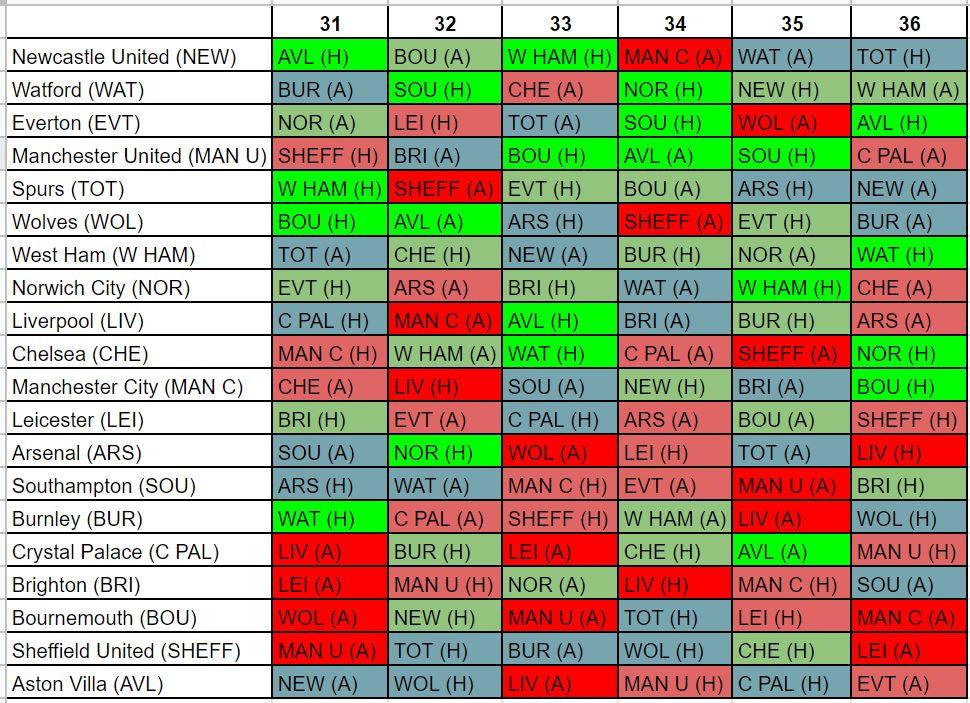 FPL best fixtures GW31