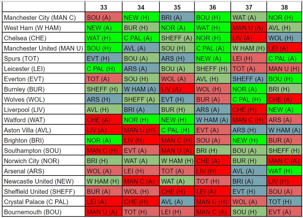 FPL best fixtures GW33