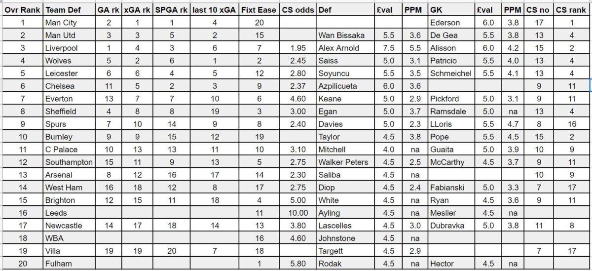 fpl gameweek 1 defenders