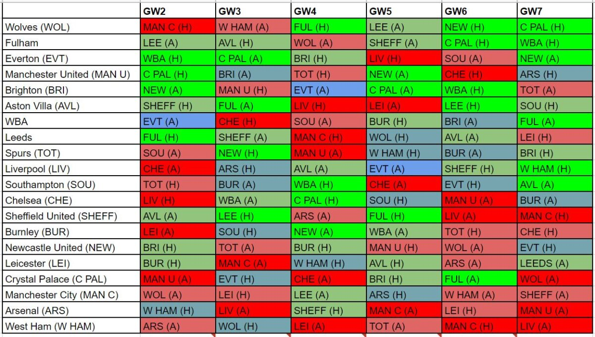 fantasy premier league fixture difficulty GW2