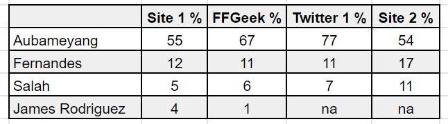 fantasy premier league captain analysis gw2
