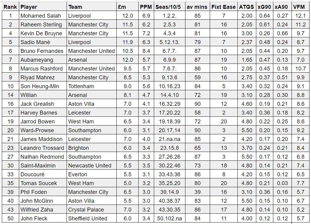 fantasy premier league midfielders GW2