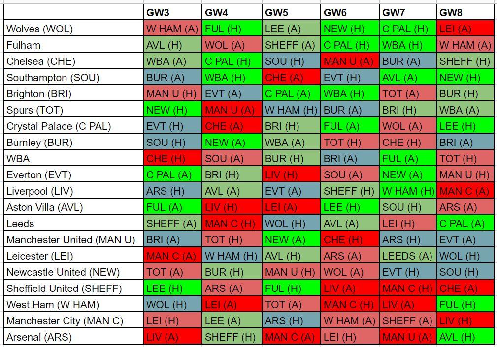 fantasy premier league fixture difficulty GW3