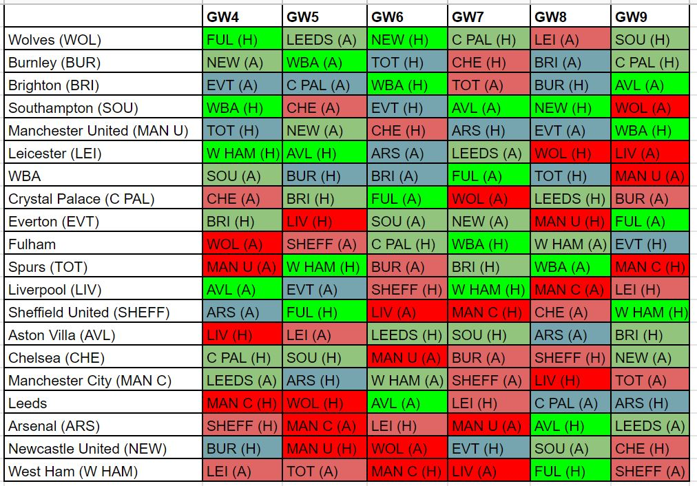 fantasy premier league fixture difficulty GW4