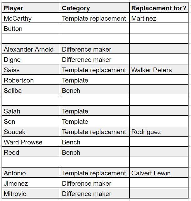 fantasy premier league teams GW6