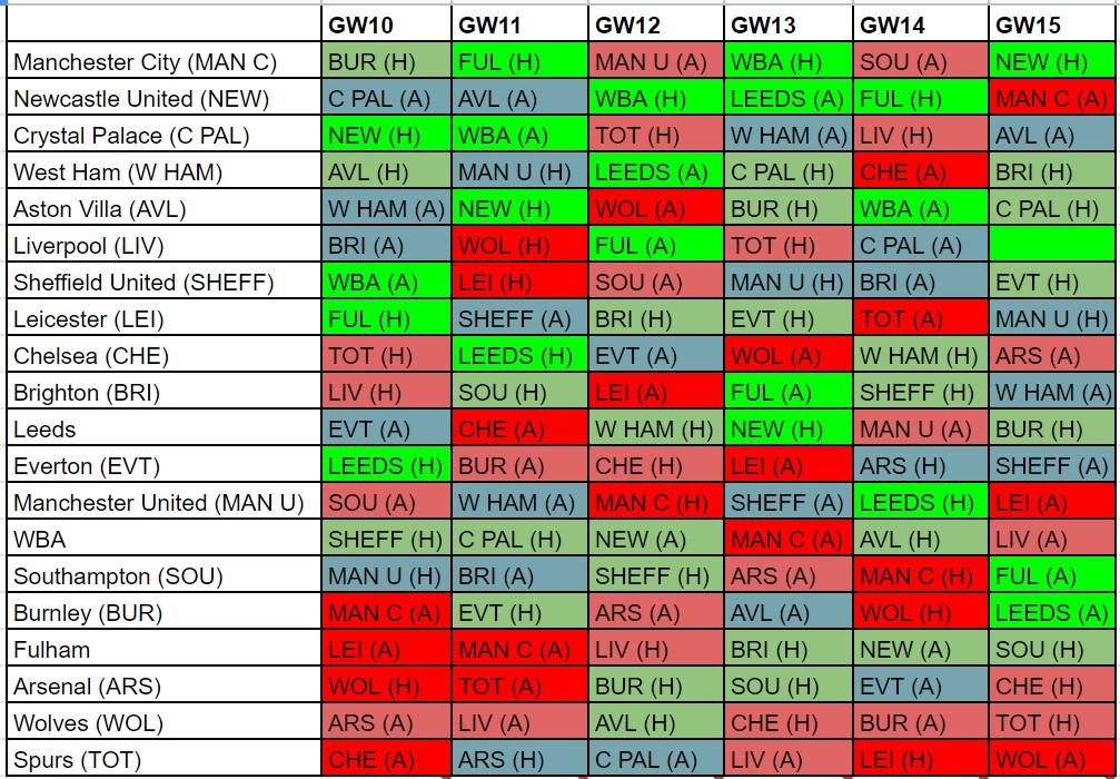 fantasy premier league fixture difficulty GW10