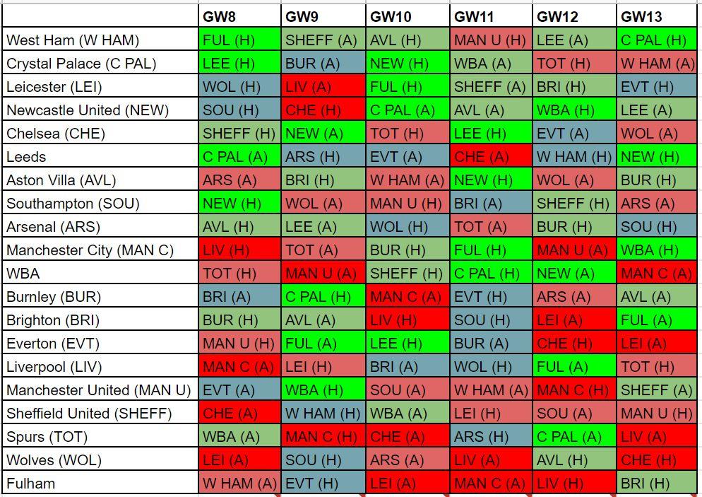 fantasy premier league fixture difficulty GW8
