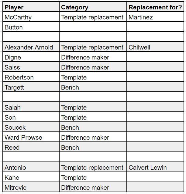 fantasy premier league teams GW8
