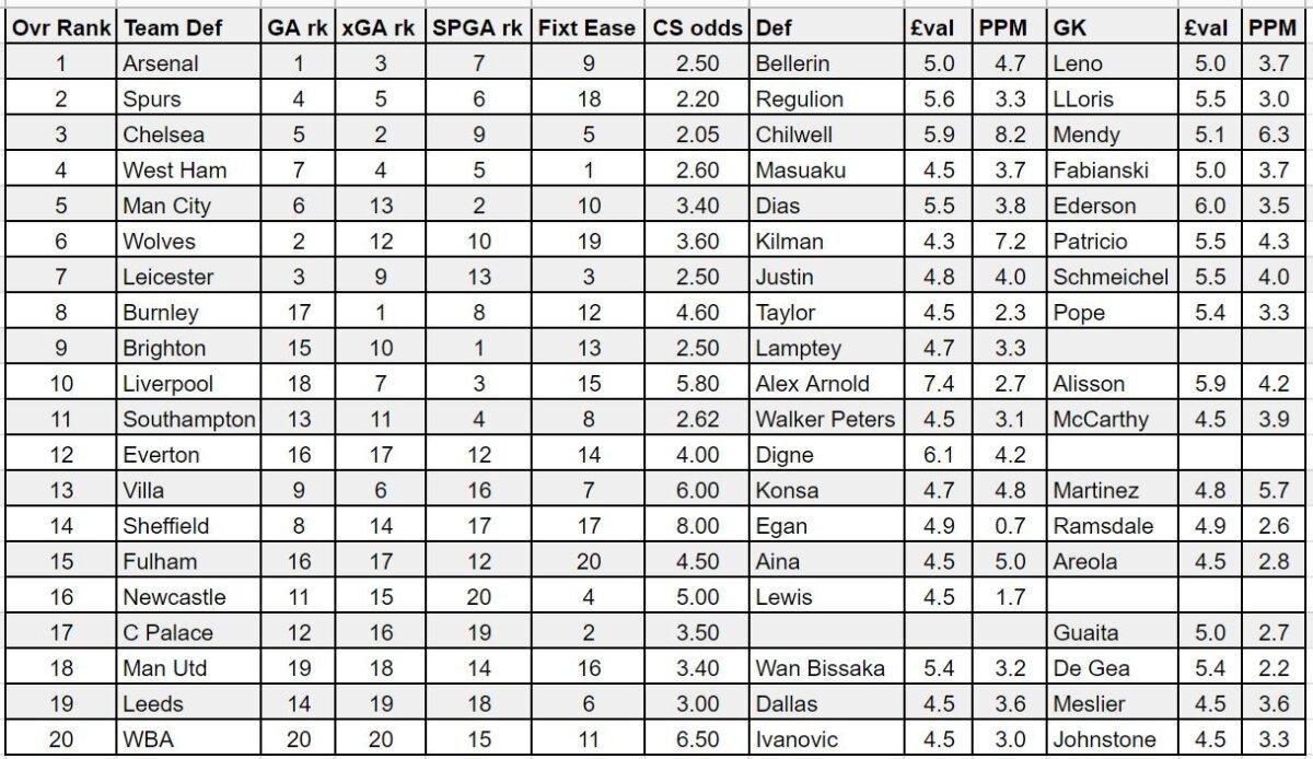 FPL gameweek 8 defenders