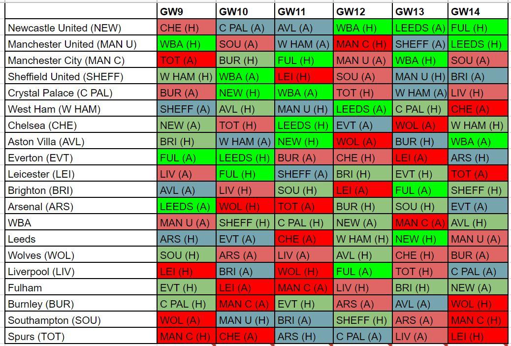 fantasy premier league fixture difficulty GW9
