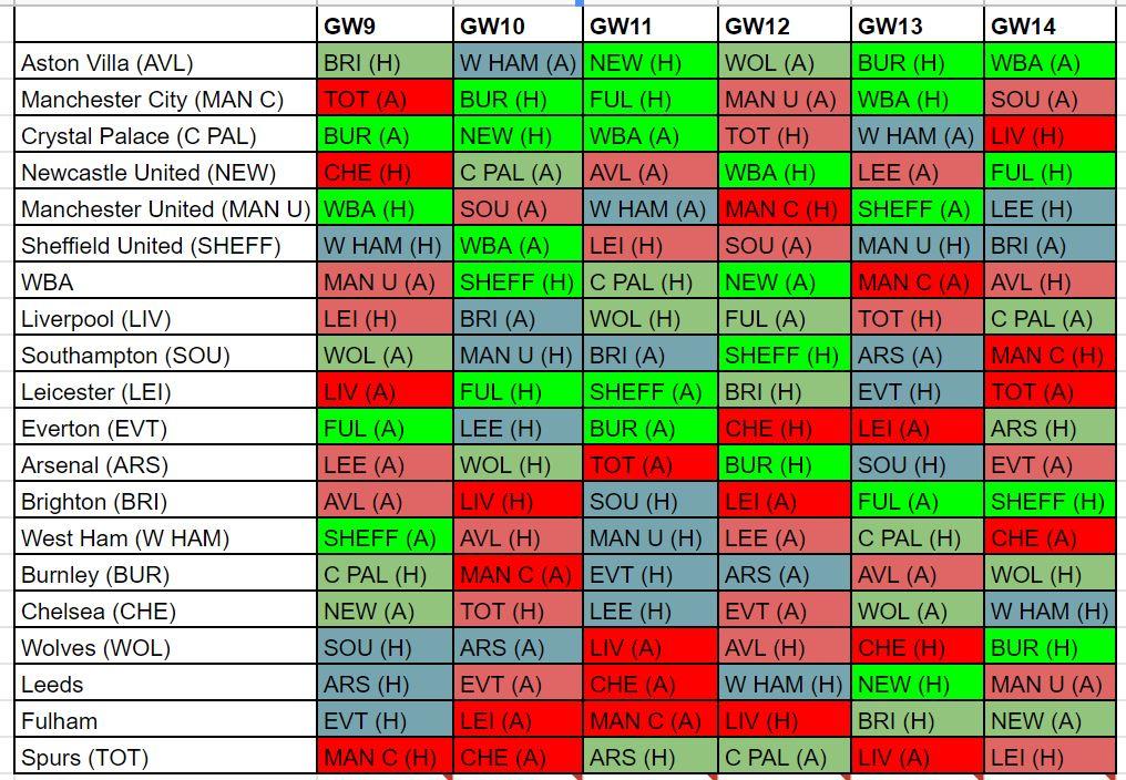 fpl gameweek 9 defenders