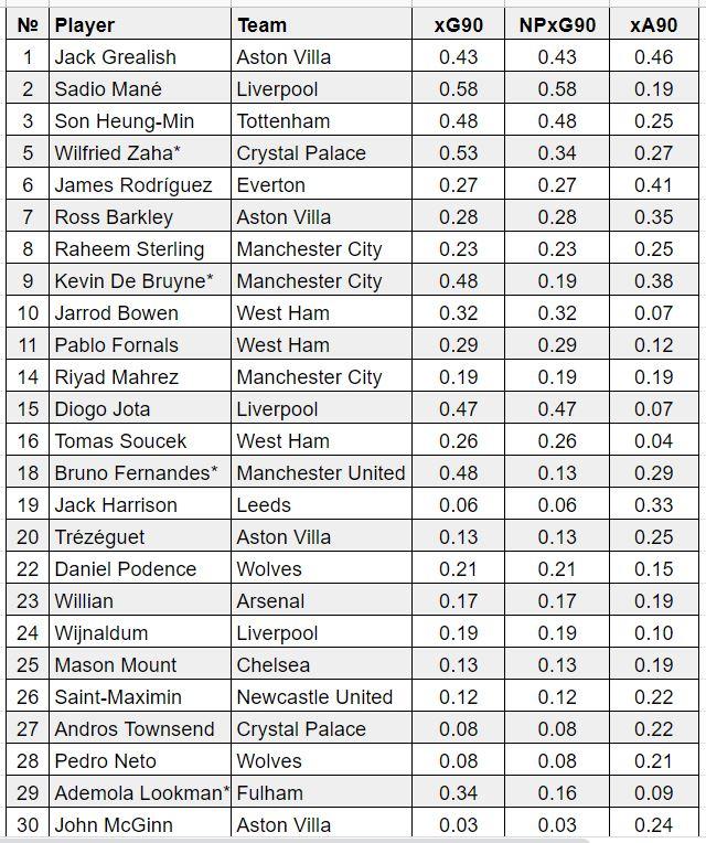 fantasy premier league midfielders GW9