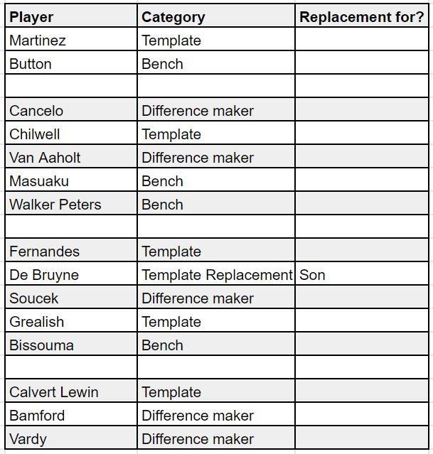 fantasy premier league teams GW11