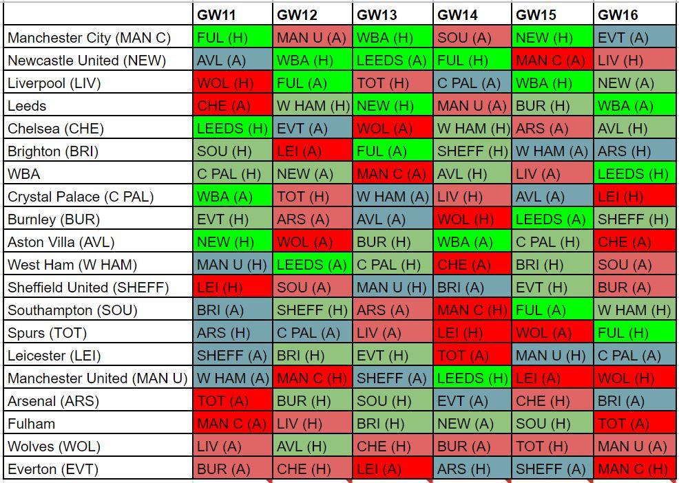 fantasy premier league fixture difficulty GW11