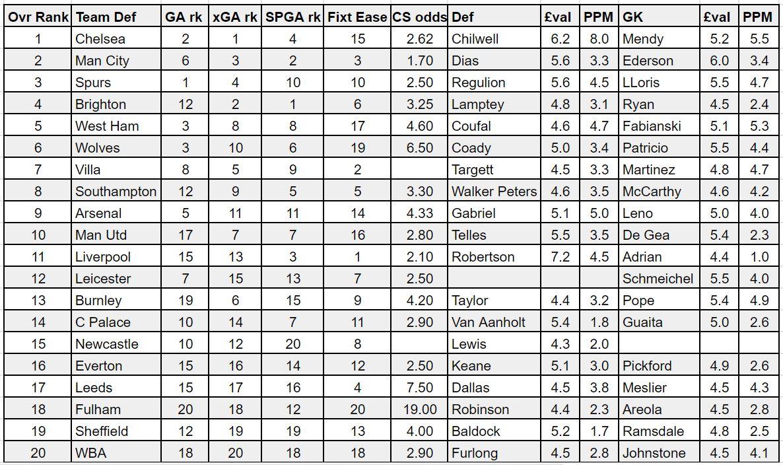 fpl gameweek 11 defenders