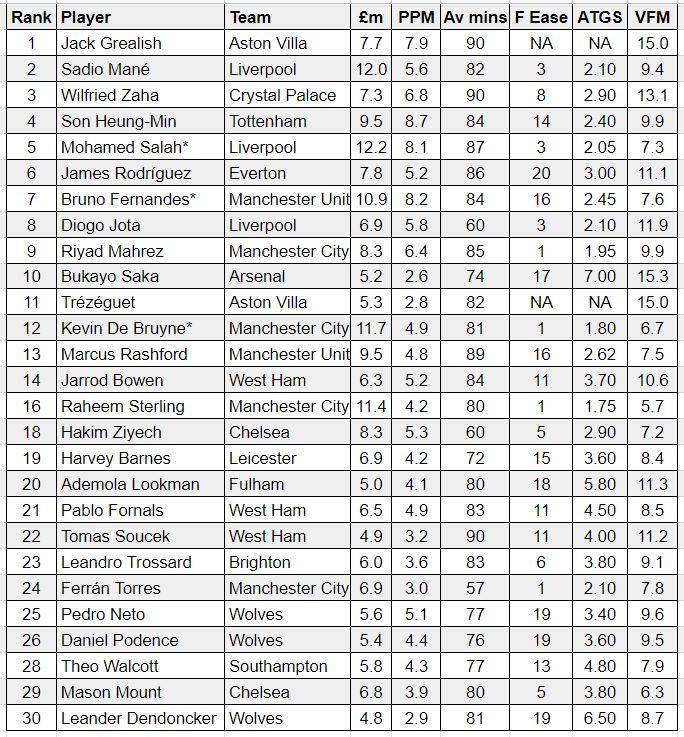 fantasy premier league midfielders GW11