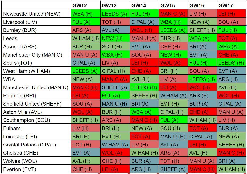 fantasy premier league fixture difficulty GW12