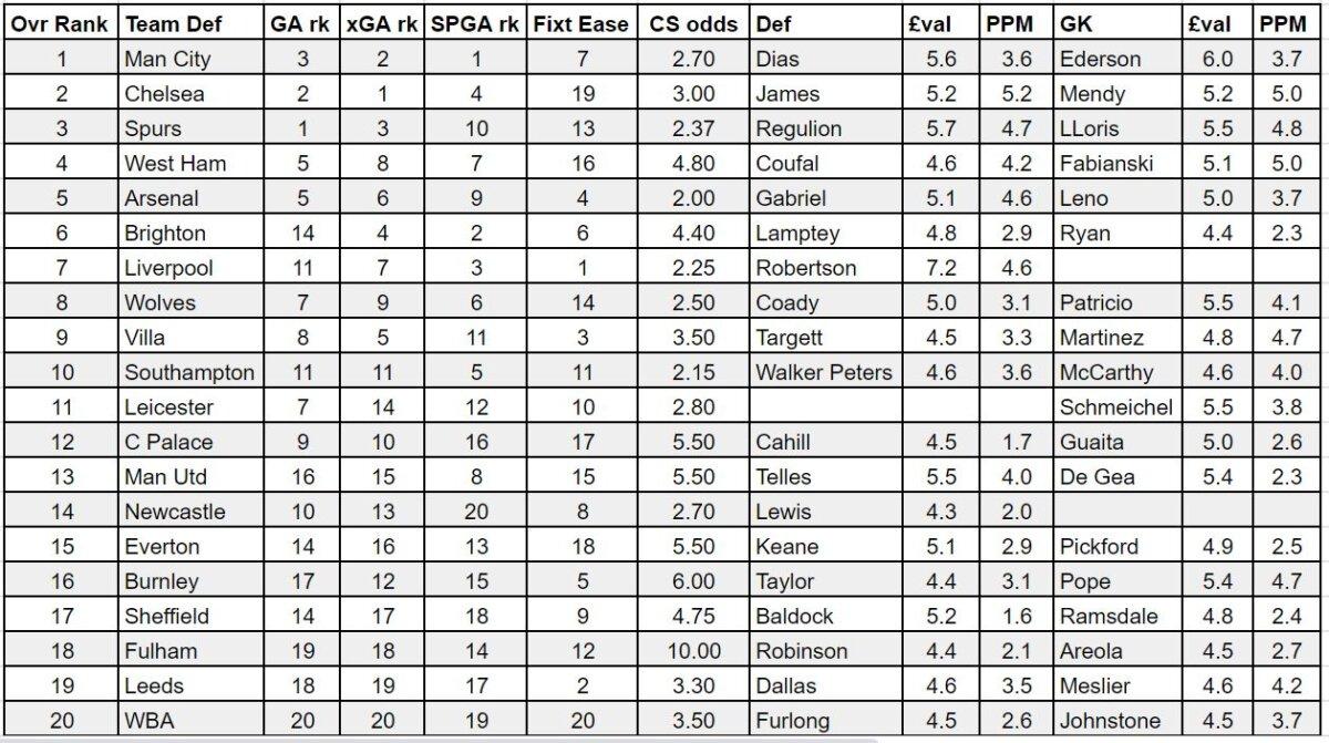 fpl gameweek 12 player rankings