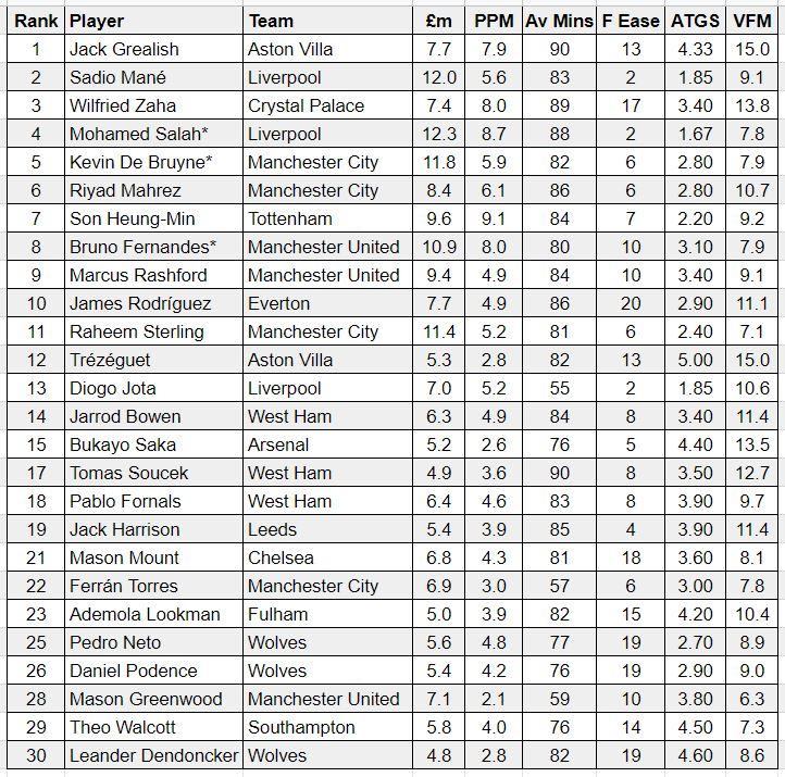 fantasy premier league midfielders GW12