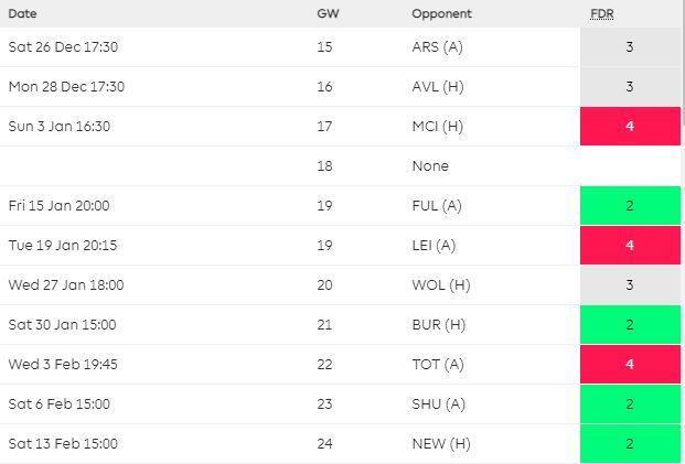 fantasy premier league teams GW15