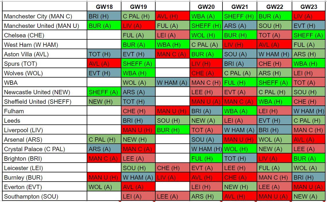 fantasy premier league fixture difficulty GW18