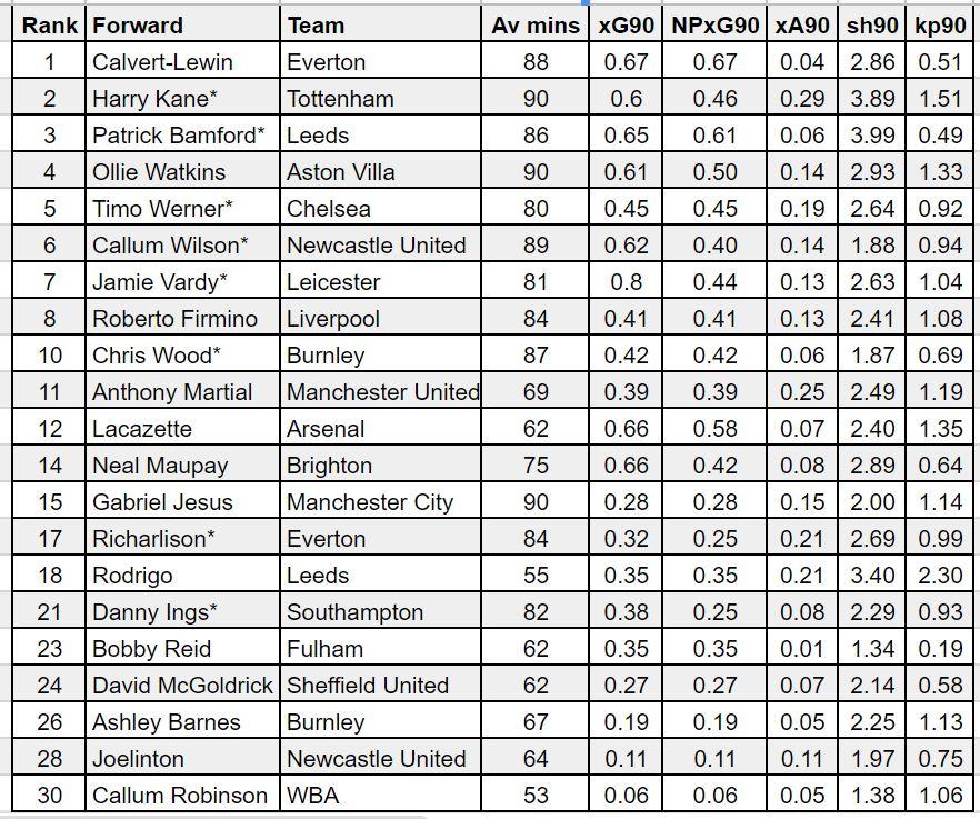 fantasy premier league forwards gw18