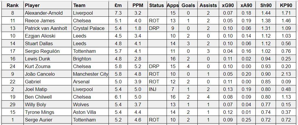 fantasy premier league best attacking defenders