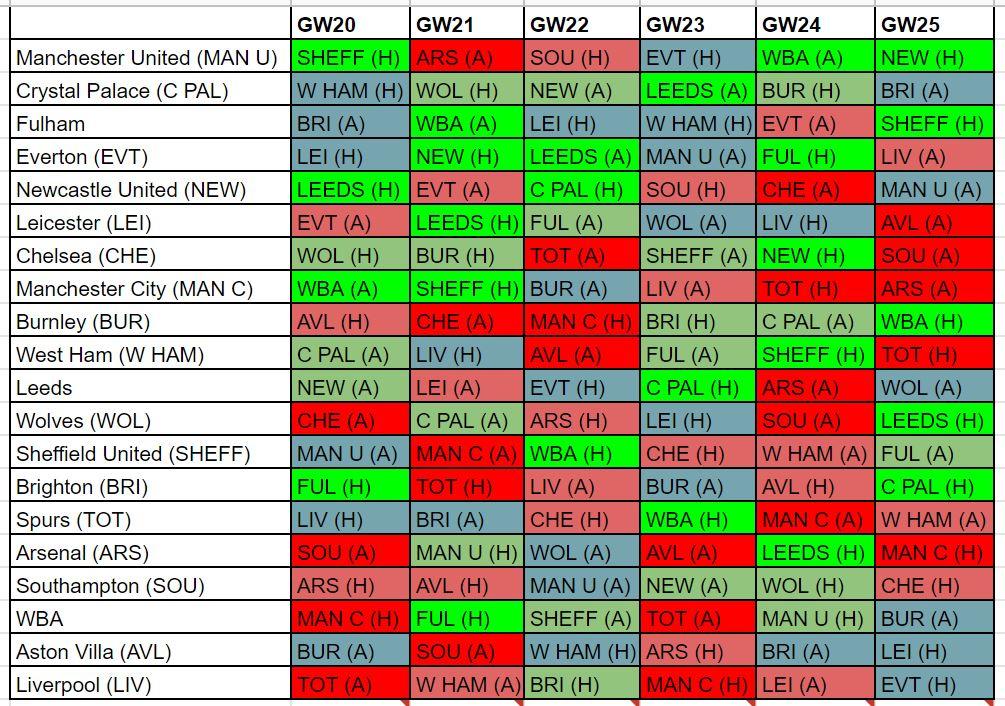 fantasy premier league fixture difficulty GW20