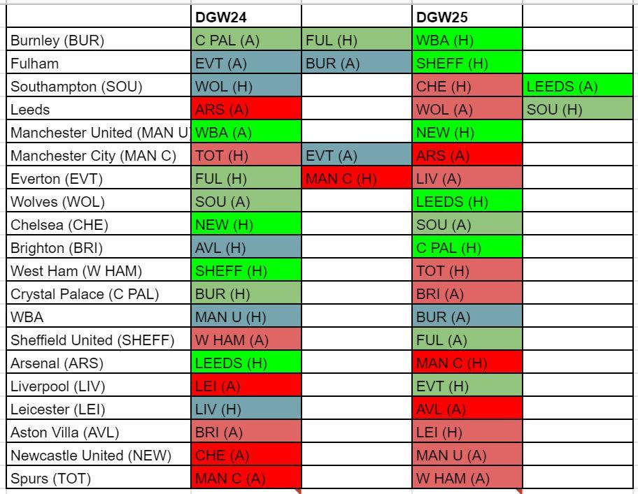 fantasy premier league fixture difficulty GW24