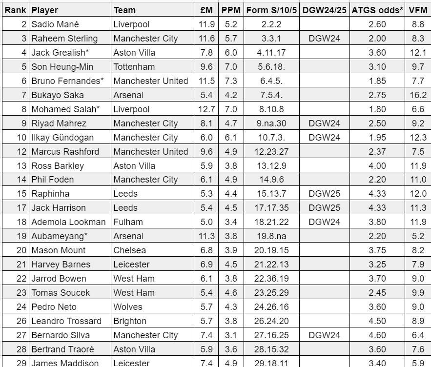 fantasy premier league midfielders GW24