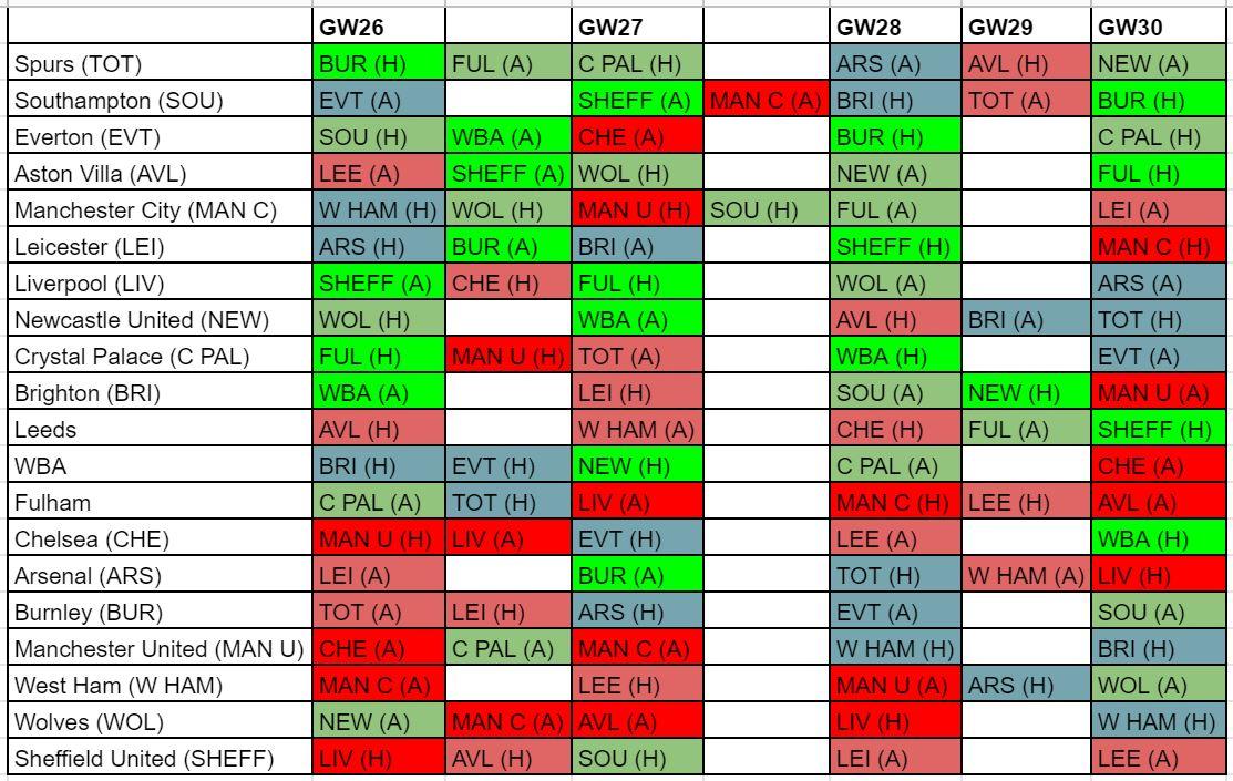 fantasy premier league fixture difficulty GW26